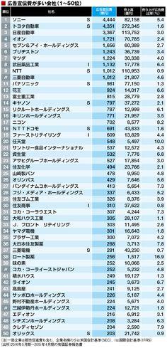 最新!「広告宣伝費」トップ500社ランキング | ランキング | 東洋経済オンライン | 新世代リーダーのためのビジネスサイト