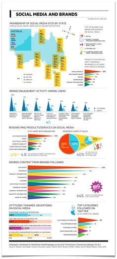 Social media and brands in Australia [infographic] | Econsultancy