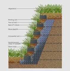 Furbish | SmartSlope | Green Roofs, Green Walls, Living Systems
