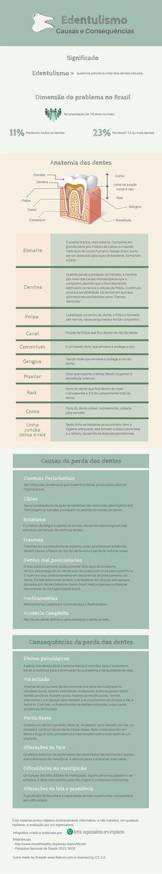 Infográfico com a representatividade do edentulismo na população brasileira, suas causas e consequências.