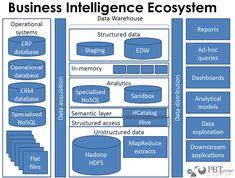 http://www.martinsights.com/wp-content/uploads/2013/02/Big-Data-BI-Ecosystem.jpg