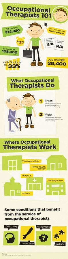 Occupational Therapists Occupational therapy is a holistic type of healthcare that focuses on maintaining, recovering, or improving patient skills to ensure they are able to perform meaningful activities throughout their entire life. What Is Occupational Therapy, Physical Therapy, Occupational Therapy Assistant Salary, Medical Assistant, Ot Therapy, Hand Therapy, Therapy Ideas, Home Health Services, Career Exploration