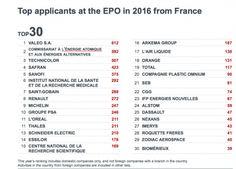 Top 30 des brevets français en 2016 : où en est la recherche publique? - Sciencesetavenir.fr