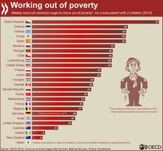 How many minimum wage hours needed to work out of poverty? Ex:single parent, two kids, etc. World Geography Map, Social Class, Minimum Wage, World Problems, Important Facts, Economic Development, Single Parenting, Earth Science, Social Issues