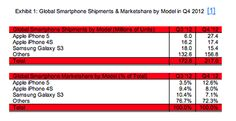Apple's iPhone 5 topples the Samsung Galaxy S III to become the best-selling smartphone in Q4 2012 #mobile $AAPL