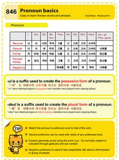 Korean Grammar: Pronoun basics