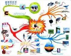 Een mindmap van een boek