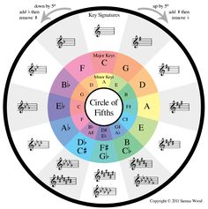 The Circle of Fifths. The Mandolin strings are arranged in Fifths. Low to high....GDAE.