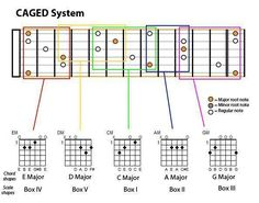 Notes On Guitar Fretboard Chart | To Guitar. Chapter II: 2 Scales - Diatonic Scales In Practice | Guitar ...