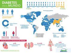 En 2012 la OMS previó que para 2025, 540 millones de personas tendrán diabetes :(
