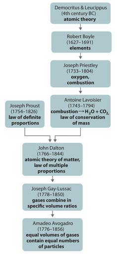 College Biochemistry Major: Chemistry textbook online