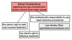 Ethical considerations regarding the use of punishment