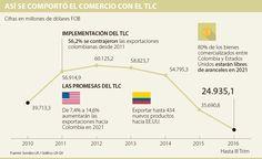 ¿Cómo será el TLC bilateral en tiempos del magnate?