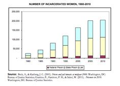 Sentencing project incarcerated women dating 8