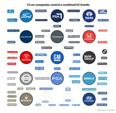 The biggest car companies in the world: Details, graphic - Business Insider Automobile Companies, Automobile Industry, Tata Motors, Car Images, Car Photos, Daihatsu, Futuristic Cars, Car Manufacturers, Cars