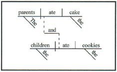 """Plan to use """"The Basics of Sentence Diagramming""""  and """"Archives of """"The Daily Diagram"""" """" to help review basic and learn more indepth diagramming."""