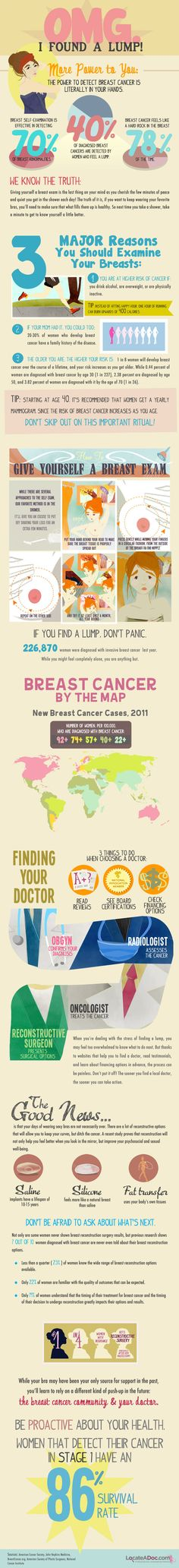 Detect Breast Cancer infographic