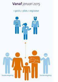 1 plan 1 gezin 1 regisseur - Google zoeken