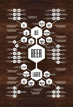 Flow chart poster that thoroughly dissects the intricate body of beers. Available in 3 sizes.