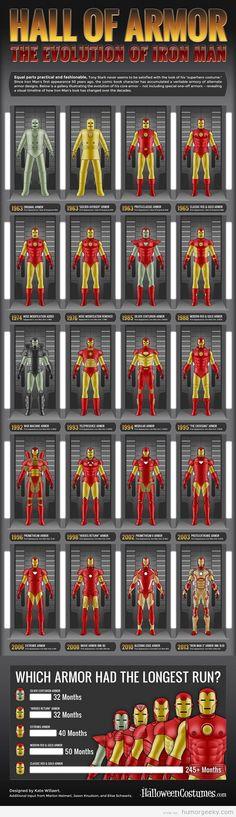 La evolución de la armadura de Ironman