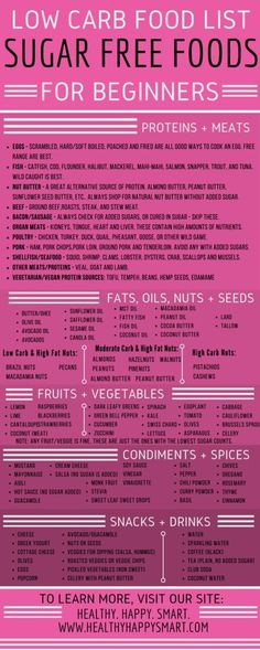 Sugar free foods list. Food guide for sugar free diet. Clean eating + low carb.