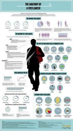 The Anatomy Of A #Freelancer