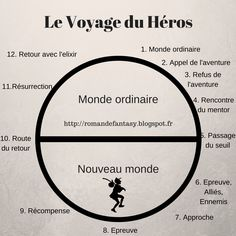 Writing a fantasy novel: the hero& journey - - Writing Promps, Writing Advice, Writing Help, Fantasy Books To Read, Writing Fantasy, French Expressions, Writing Challenge, Image Fun, Learn French