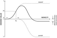 The Wundt Curve.