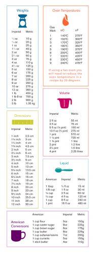 Baking Measurements Conversion Table