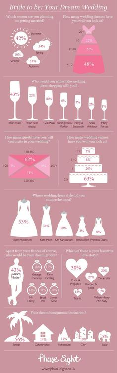 Want to know what other brides LOVE? Take a look at the commonalities below in this infographic from Phase Eight.
