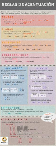 Fantástico cuadro resumen normas acentuación castellano. Tiene una pequeña errata en el apartado de los hiatos, en el que se sobreentiende que hay tres tipos de hiatos.