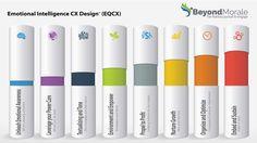 GRAPHIC Emotional Intelligence Customer Experience Design   #custexp #cem #CXPA