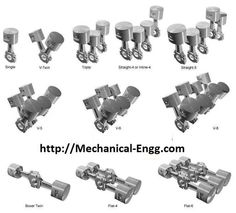 Different types of cams mechanical engineering