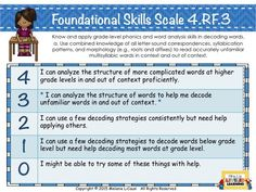 This blog post includes a video explaining Marzano scales and several different examples scales. ELA Posters with Marzano Scales - Mrs. L's Leveled Learning  4th and 5th Grade ELA Posters with Marzano Scales are done! Get free examples or a complete set on https://www.teacherspayteachers.com/Store/Mrs-Ls-Leveled-Learning