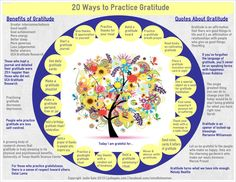 'Gratitude unlocks the fullness of life. It turns what we have into enough, and more'. 20 Ways to Practice Gratitude infographic. [jodiegale.com/20-ways-to-practice-gratitude-infographic]