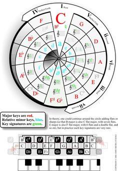 Circle_of_Fifths.jpg (1064×1543)