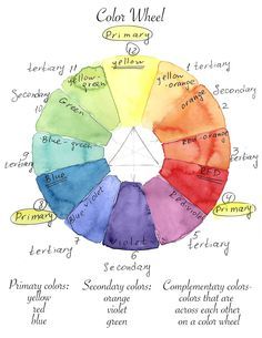 Color Wheel, Watercolor for beginners, how to paint with watercolor