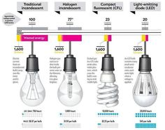 Better Lighting: Differences of Incandescent, Halogen Lamp, CFL and LED Light Bulbs Energy Saving Tips, Save Energy, Energy Efficient Homes, Energy Efficiency, Halogen Lamp, Heating And Air Conditioning, Types Of Lighting, Task Lighting, Led Lampe