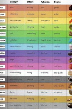 Crystal therapy Chart: #Energy, Effect, #Chakra, #Stone