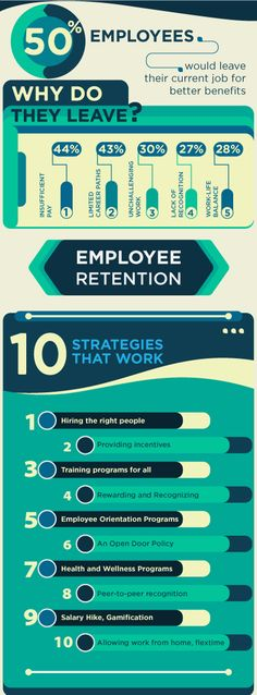 e33b992f58d7 Understand Employee Retention and retain your best employees with these top  10 Employee Retention Strategies. Build a positive work atmosphere to  promote ...