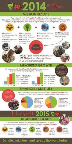 A Great Nonprofit Annual Report in a Fabulous Infographic | Kivi's Nonprofit Communications Blog | nonprofitmarketingguide.com