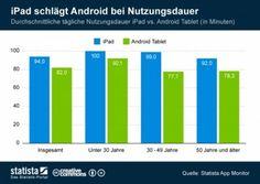 Das Apple Fieber: beeindruckende Zahlen für iOS - http://k.ht/3wC
