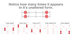 Pentatonic Frame to Modes Thinking about modes in terms of a pentatonic framework can be very useful and also makes their differences easier to remember while actually playing. I find this approach… Guitar Chord Chart, Guitar Chords, Guitar Modes, Best Guitar For Beginners, Online Guitar Lessons, Music Lessons, Power Chord, Guitar Scales, Learn To Play Guitar