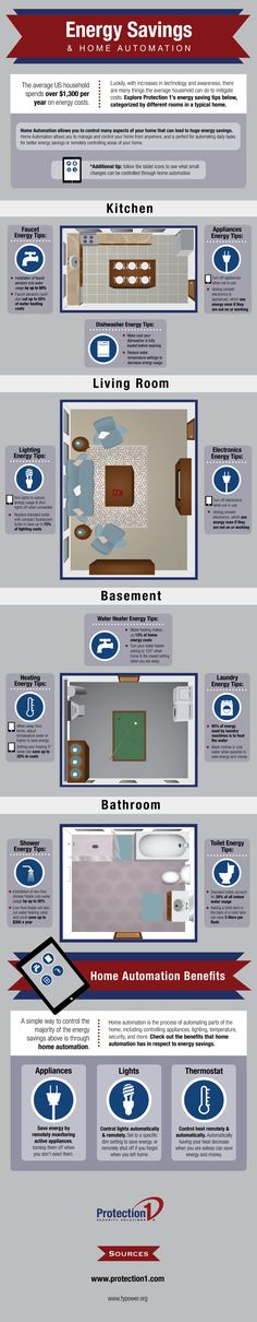 While most people are aware of the convenience that home automation provides, they are unaware of how home automation can decrease the amount of energy they consume.  Check out our energy saving tips infographic, loaded with useful information about reducing your electric, water, and heating bills.  We break down our energy saving tips room by room to show how home automation can help you save energy.
