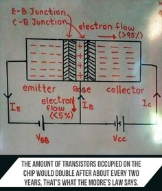 Transistors are indeed one of the revolutionary inventions that man has ever made. The function of transistor is to switch and amplify electrical currents. A phone has billions of transistors, each of the size of 20 nanometres and the amount of transistors occupied on the chip would double after about every two years, that's what the Moore's law says. To understand how transistors work we need to learn basics.