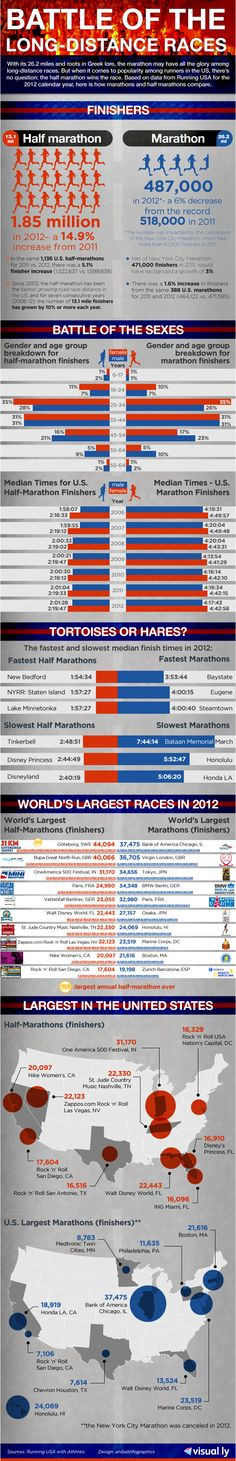 Battle of the Long Distance Races | Visual.ly Blog
