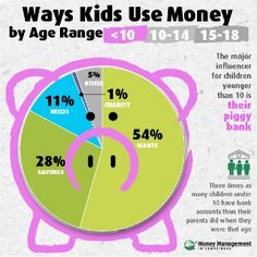 Everyday Lessons to Teach Kids about Money - Money Management