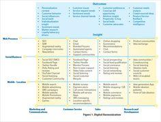 A Framework To Leverage And Harmonize Digital Efforts Across The Enterprise
