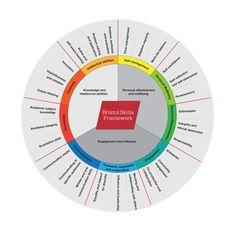 Bristol Skills Framework