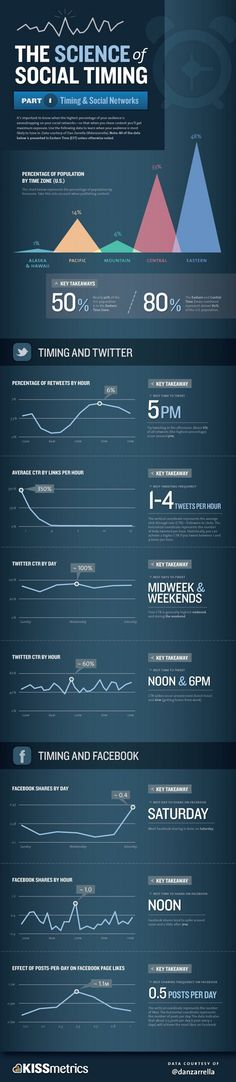 The Science of Social Timing